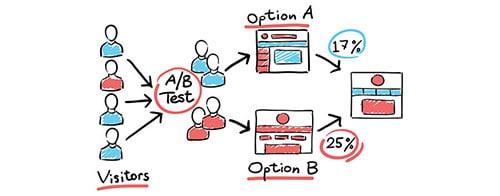 xpconversions optimización de conversiones qué es la optimización de conversiones