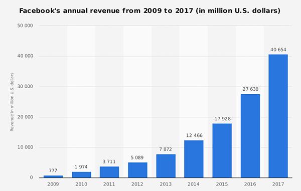 anuncios de Facebook crecimiento económico de la plataforma de Facebook
