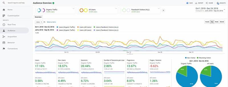 Curso de Google Analytics en español - Reportes