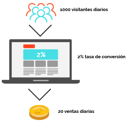 xpconversions - Optimización de Conversiones - ejemplo de optimización de conversiones
