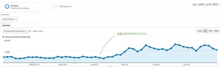xpconversions - optimización de conversiones - casa Argentina