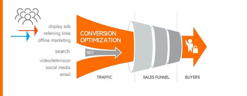 xpconversions - optimización de conversiones - qué es la optimización de conversiones